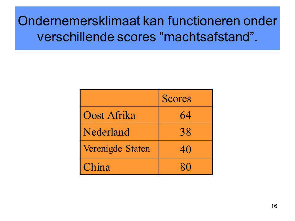"16 Scores Oost Afrika64 Nederland38 Verenigde Staten 40 China80 Ondernemersklimaat kan functioneren onder verschillende scores ""machtsafstand""."