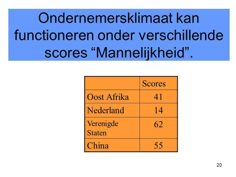 "20 Scores Oost Afrika41 Nederland14 Verenigde Staten 62 China55 Ondernemersklimaat kan functioneren onder verschillende scores ""Mannelijkheid""."