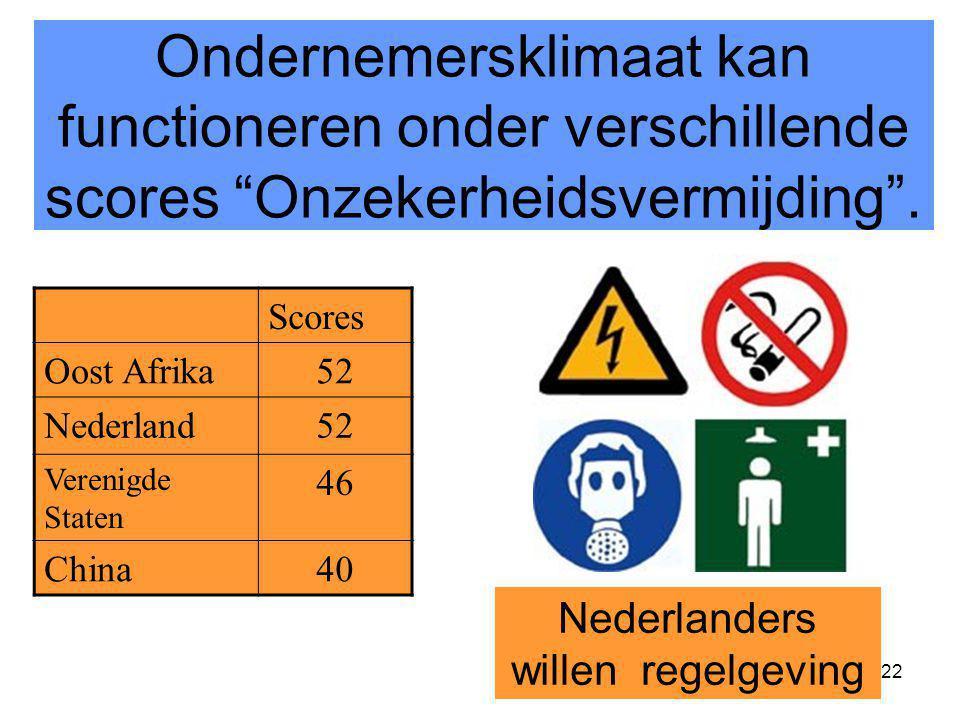 """22 Ondernemersklimaat kan functioneren onder verschillende scores """"Onzekerheidsvermijding"""". Nederlanders willen regelgeving Scores Oost Afrika52 Neder"""