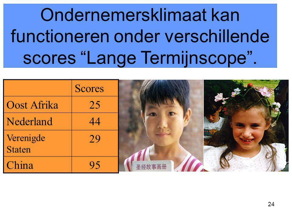 """24 Ondernemersklimaat kan functioneren onder verschillende scores """"Lange Termijnscope"""". Scores Oost Afrika25 Nederland44 Verenigde Staten 29 China95"""