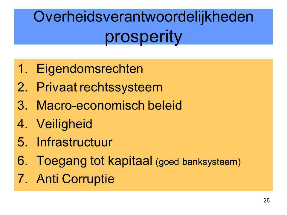 25 Overheidsverantwoordelijkheden prosperity 1.Eigendomsrechten 2.Privaat rechtssysteem 3.Macro-economisch beleid 4.Veiligheid 5.Infrastructuur 6.Toeg