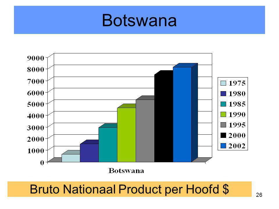 26 Bruto Nationaal Product per Hoofd $ Botswana