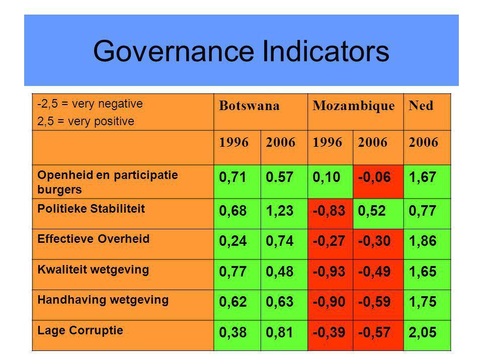 27 Governance Indicators -2,5 = very negative 2,5 = very positive BotswanaMozambiqueNed 1996200619962006 Openheid en participatie burgers 0,710.570,10