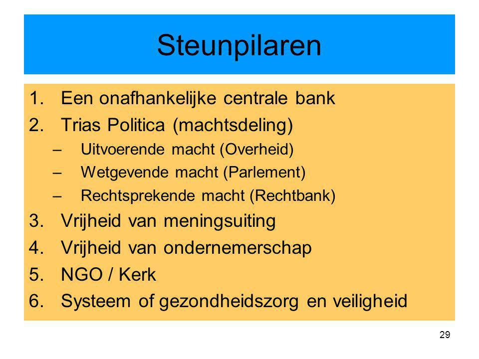 29 Steunpilaren 1.Een onafhankelijke centrale bank 2.Trias Politica (machtsdeling) –Uitvoerende macht (Overheid) –Wetgevende macht (Parlement) –Rechts