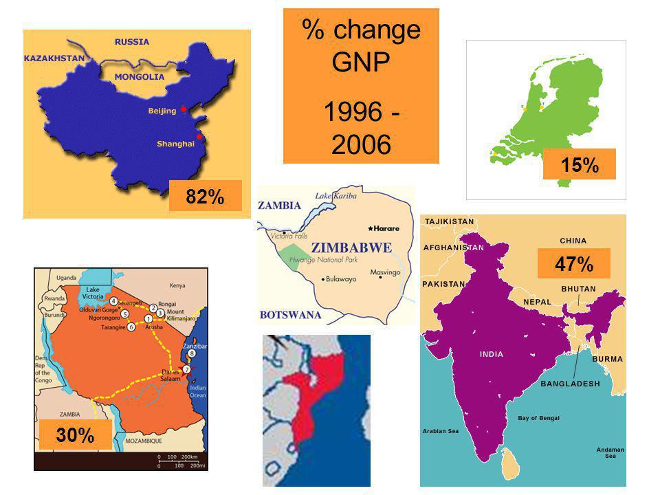 33 30% 82% 47% 59% 15% % change GNP 1996 - 2006 -51%