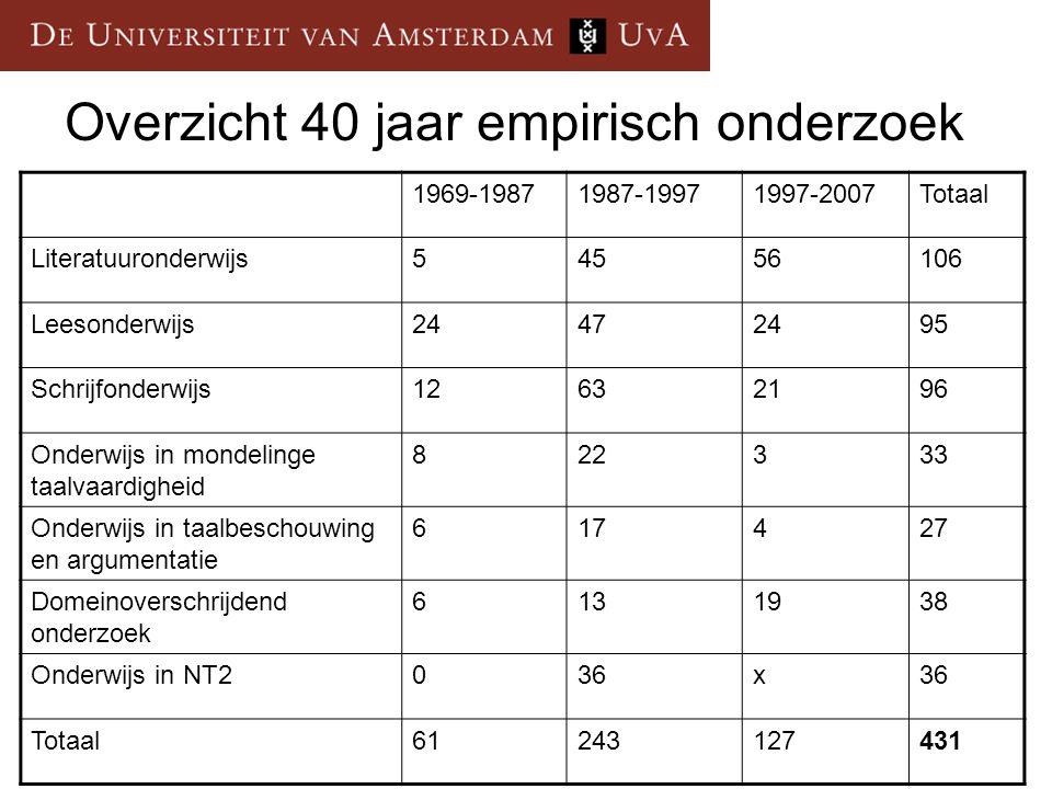 Overzicht 40 jaar empirisch onderzoek 1969-19871987-19971997-2007Totaal Literatuuronderwijs54556106 Leesonderwijs24472495 Schrijfonderwijs12632196 Ond