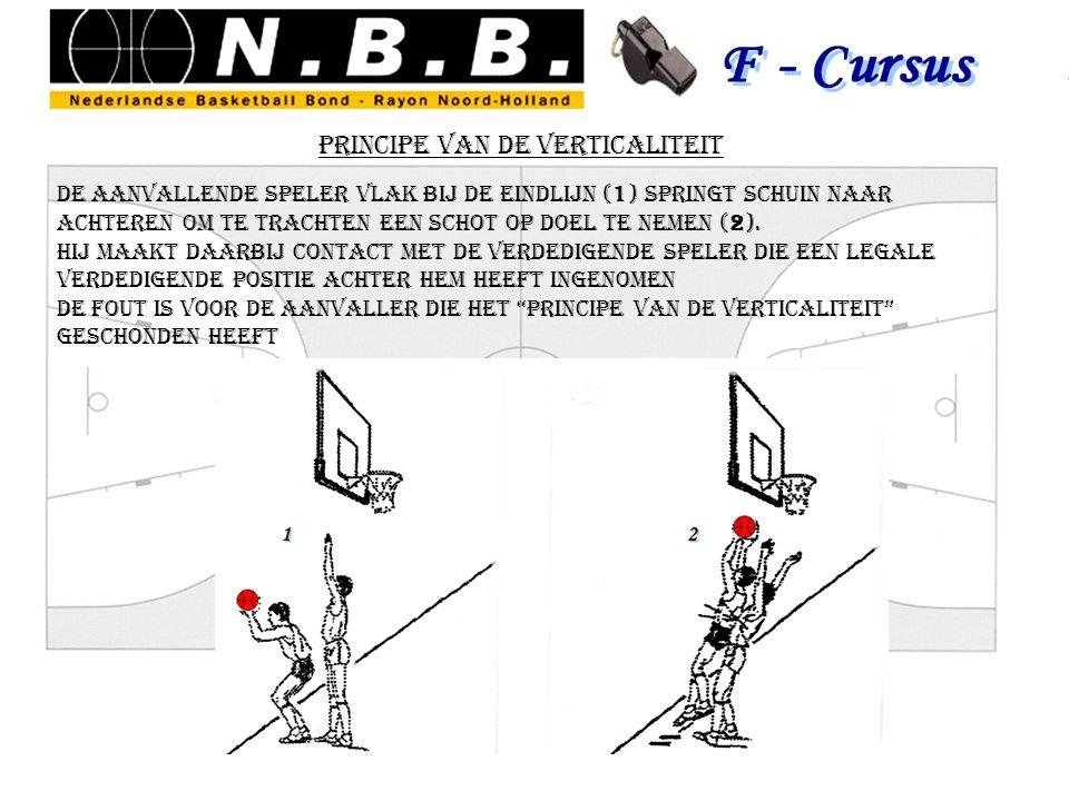 principe van de verticaliteit de aanvallende speler vlak bij de eindlijn (1) springt schuin naar achteren om te trachten een schot op doel te nemen (2