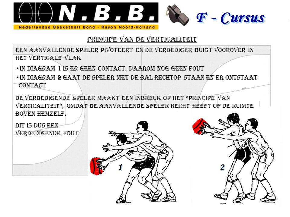 principe van de verticaliteit een aanvallende speler pivoteert en de verdediger buigt voorover in het verticale vlak in diagram 1 is er geen contact,