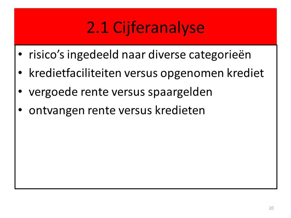 2.1 Cijferanalyse risico's ingedeeld naar diverse categorieën kredietfaciliteiten versus opgenomen krediet vergoede rente versus spaargelden ontvangen rente versus kredieten 20