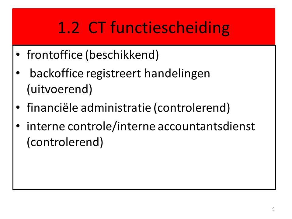 1.2 CT functiescheiding frontoffice (beschikkend) backoffice registreert handelingen (uitvoerend) financiële administratie (controlerend) interne controle/interne accountantsdienst (controlerend) 9