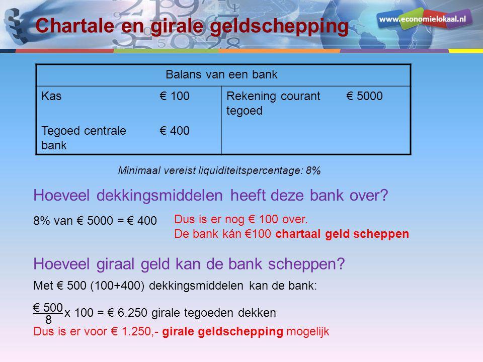 www.economielokaal.nl Chartale en girale geldschepping Balans van een bank Kas€ 100Rekening courant tegoed € 5000 Tegoed centrale bank € 400 Minimaal