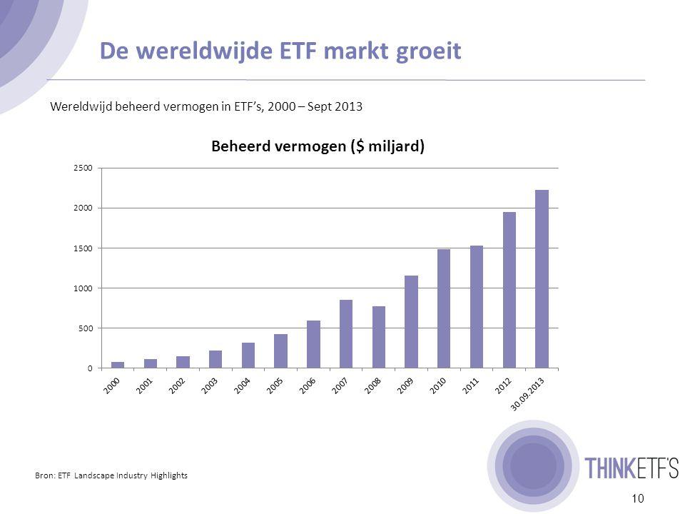 Hoe wordt de groei van de ETF industrie verklaard.