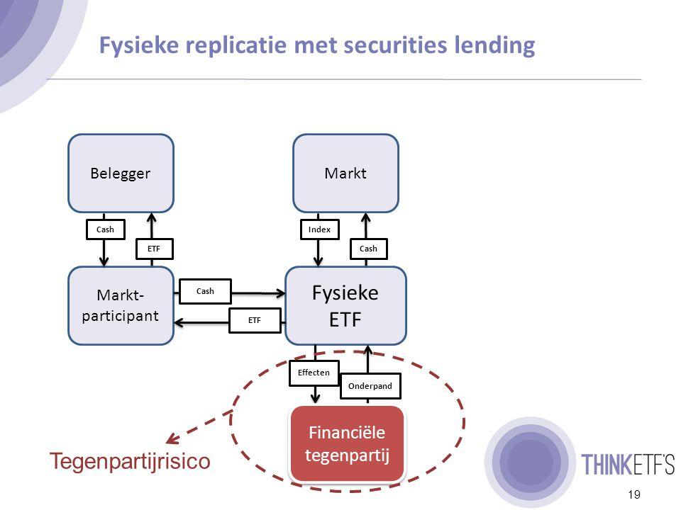 Synthetische replicatie 20 Belegger Markt- participant Cash ETF Cash Financiële tegenpartij Meerdere financiële tegenpartijen onderpand Cash of Tegenpartijrisico Indexrendement Rendement onderpand Synthetische ETF (bestaande uit onderpand)