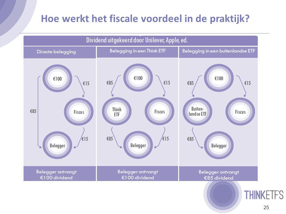 Dividendbelasting tarieven (%) LandTax Rate (%) Nederland15% Zwitserland35% Duitsland26,375% Spanje21% Italië20% USA30% Bron: MSCI In de meeste landen is het brontarief 15% en het restant terugvorderbaar.