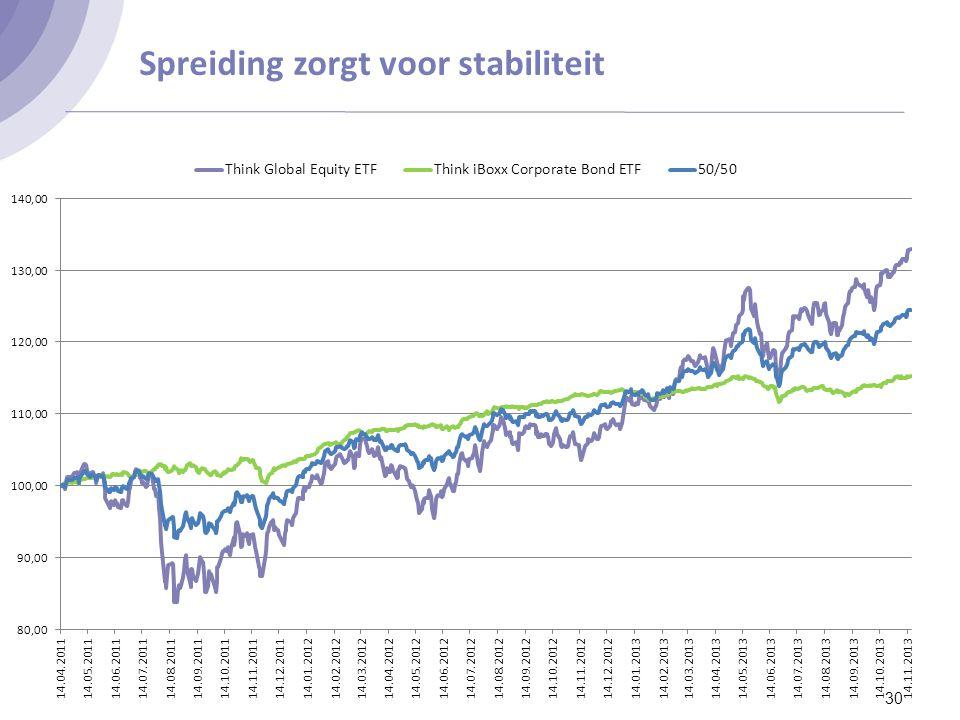 Verhandeling van ETF's 31 Ligt de LP (liquidity provider) in.