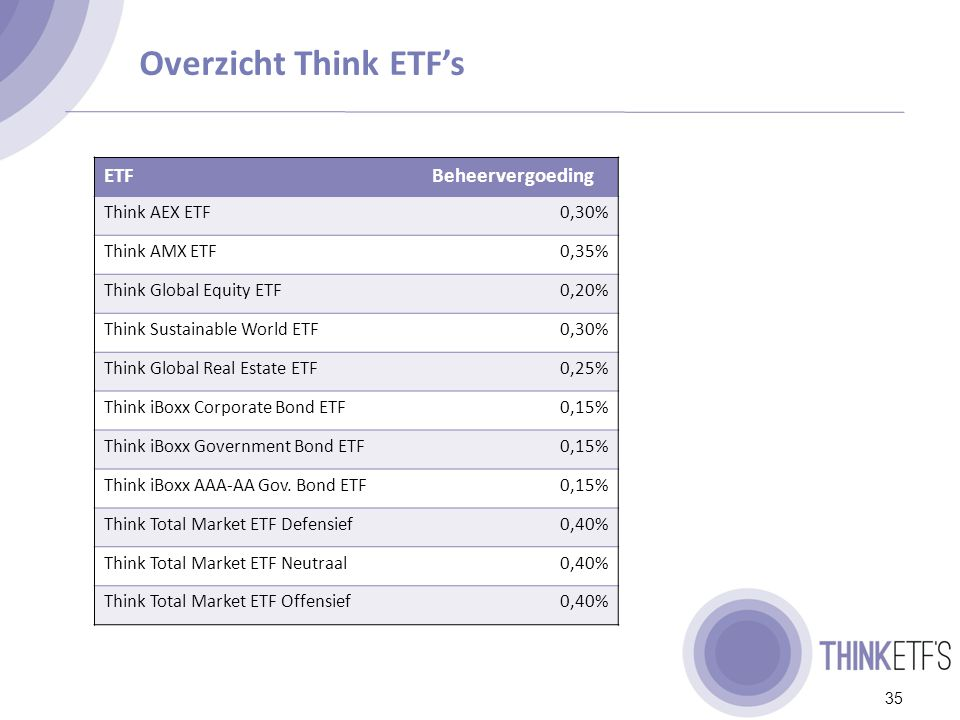 Overzicht Think ETF's 35 ETFBeheervergoeding Think AEX ETF0,30% Think AMX ETF0,35% Think Global Equity ETF0,20% Think Sustainable World ETF0,30% Think