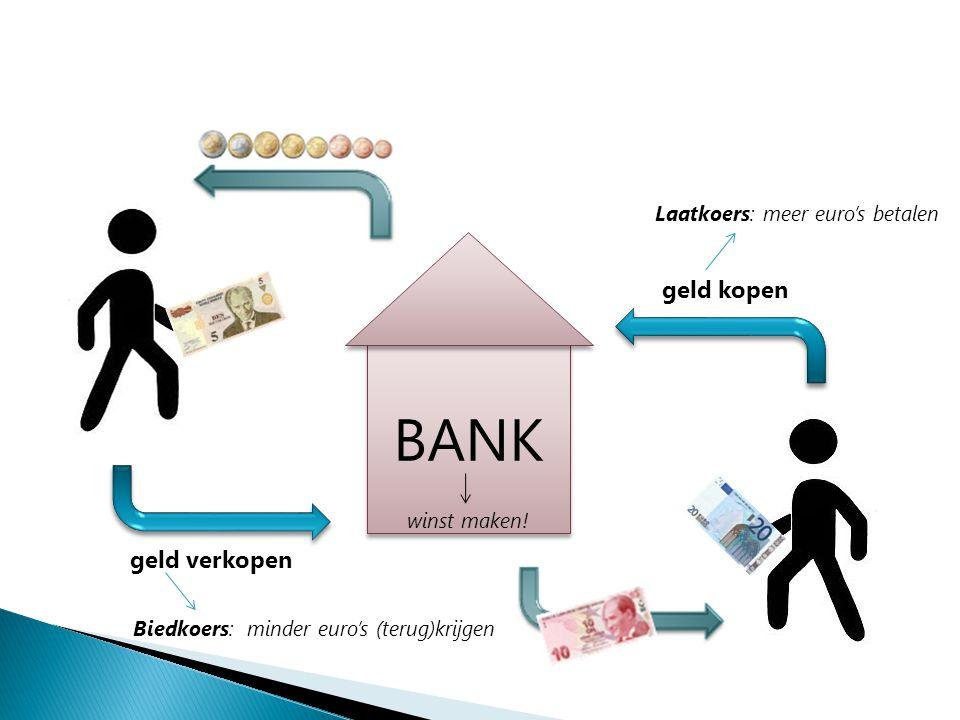 BANK geld verkopen geld kopen Biedkoers: minder euro's (terug)krijgen Laatkoers: meer euro's betalen winst maken!