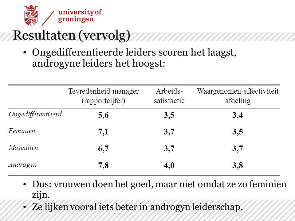 Resultaten (vervolg) Ongedifferentieerde leiders scoren het laagst, androgyne leiders het hoogst: Dus: vrouwen doen het goed, maar niet omdat ze zo fe