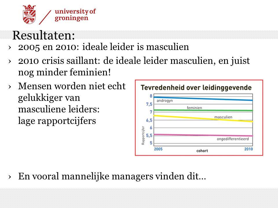 Resultaten: ›2005 en 2010: ideale leider is masculien ›2010 crisis saillant: de ideale leider masculien, en juist nog minder feminien! ›Mensen worden