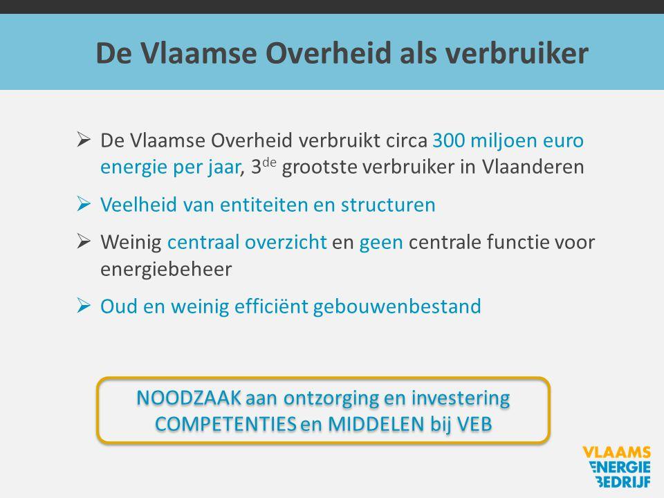  De Vlaamse Overheid verbruikt circa 300 miljoen euro energie per jaar, 3 de grootste verbruiker in Vlaanderen  Veelheid van entiteiten en structuren  Weinig centraal overzicht en geen centrale functie voor energiebeheer  Oud en weinig efficiënt gebouwenbestand De Vlaamse Overheid als verbruiker NOODZAAK aan ontzorging en investering COMPETENTIES en MIDDELEN bij VEB NOODZAAK aan ontzorging en investering COMPETENTIES en MIDDELEN bij VEB