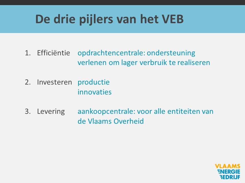 De drie pijlers van het VEB 1.Efficiëntieopdrachtencentrale: ondersteuning verlenen om lager verbruik te realiseren 2.Investerenproductie innovaties 3.Leveringaankoopcentrale: voor alle entiteiten van de Vlaams Overheid