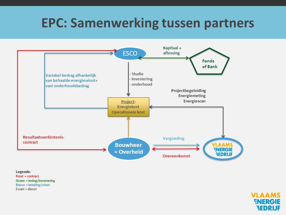 EPC: Evolutie in tijd