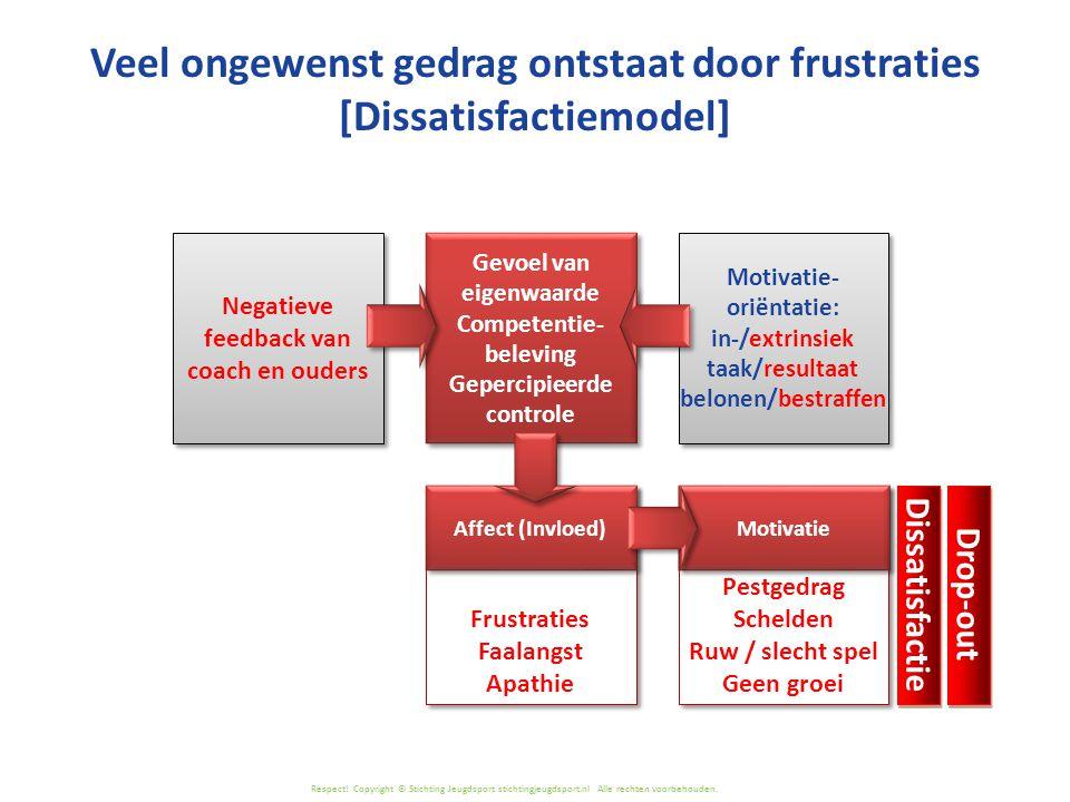 Respect! Copyright © Stichting Jeugdsport stichtingjeugdsport.nl Alle rechten voorbehouden. Veel ongewenst gedrag ontstaat door frustraties [Dissatisf