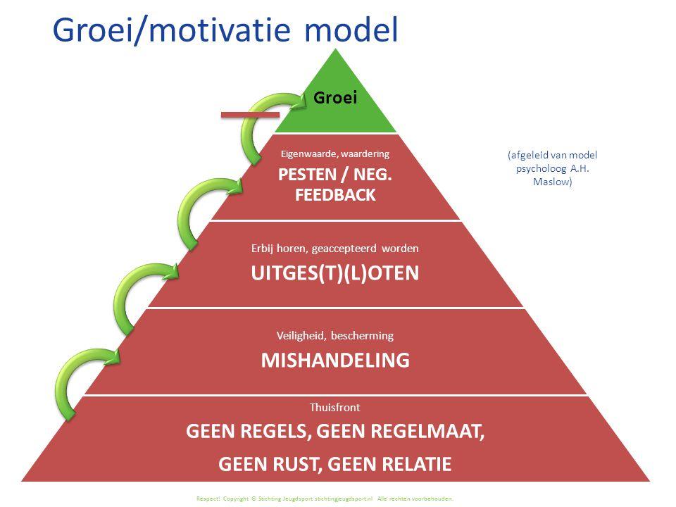 Respect! Copyright © Stichting Jeugdsport stichtingjeugdsport.nl Alle rechten voorbehouden. Groei Eigenwaarde, waardering PESTEN / NEG. FEEDBACK Erbij