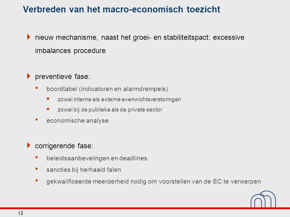 Verbreden van het macro-economisch toezicht  nieuw mechanisme, naast het groei- en stabiliteitspact: excessive imbalances procedure  preventieve fas