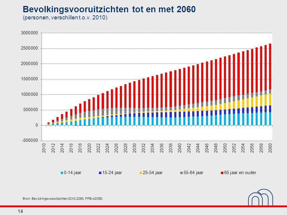 14 Bron: Bevolkingsvooruitzichten 2010-2060, FPB-ADSEI. Bevolkingsvooruitzichten tot en met 2060 (personen, verschillen t.o.v. 2010)