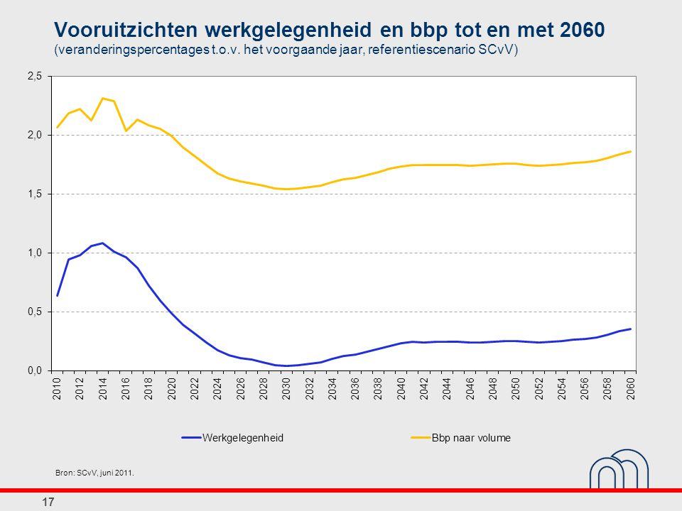17 Vooruitzichten werkgelegenheid en bbp tot en met 2060 (veranderingspercentages t.o.v. het voorgaande jaar, referentiescenario SCvV) Bron: SCvV, jun