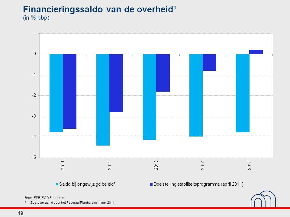 19 Bron: FPB, FOD Financiën. ¹ Zoals geraamd door het Federaal Planbureau in mei 2011. Financieringssaldo van de overheid¹ (in % bbp)