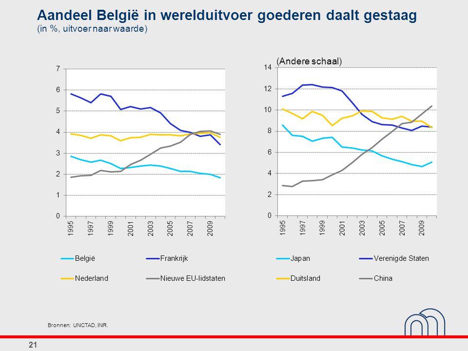 21 Bronnen: UNCTAD, INR. Aandeel België in werelduitvoer goederen daalt gestaag (in %, uitvoer naar waarde) (Andere schaal)