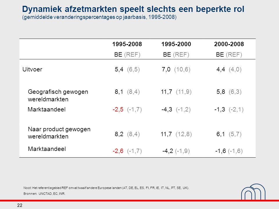 Dynamiek afzetmarkten speelt slechts een beperkte rol (gemiddelde veranderingspercentages op jaarbasis, 1995-2008) 1995-20081995-20002000-2008 BE (REF) Uitvoer5,4 (6,5)7,0 (10,6)4,4 (4,0) Geografisch gewogen wereldmarkten 8,1 (8,4)11,7 (11,9)5,8 (6,3) Marktaandeel-2,5 (-1,7)-4,3 (-1,2)-1,3 (-2,1) Naar product gewogen wereldmarkten 8,2 (8,4)11,7 (12,8)6,1 (5,7) Marktaandeel -2,6 (-1,7)-4,2 (-1,9)-1,6 (-1,6) 22 Noot: Het referentiegebied REF omvat twaalf andere Europese landen (AT, DE, EL, ES, FI, FR, IE, IT, NL, PT, SE, UK).