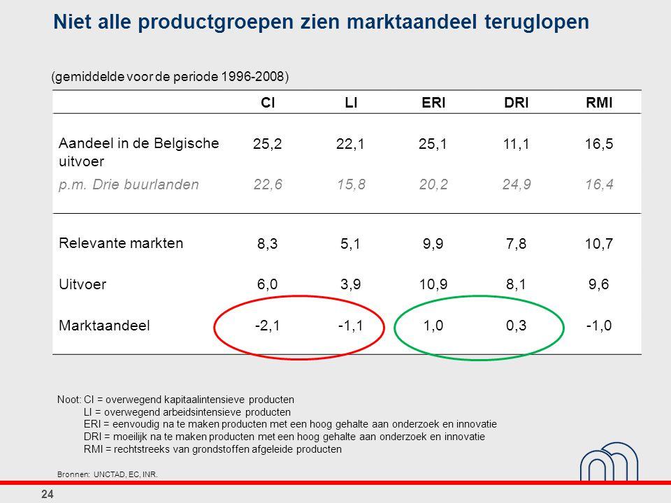 Niet alle productgroepen zien marktaandeel teruglopen CILIERIDRIRMI Aandeel in de Belgische uitvoer 25,222,125,111,116,5 p.m. Drie buurlanden22,615,82