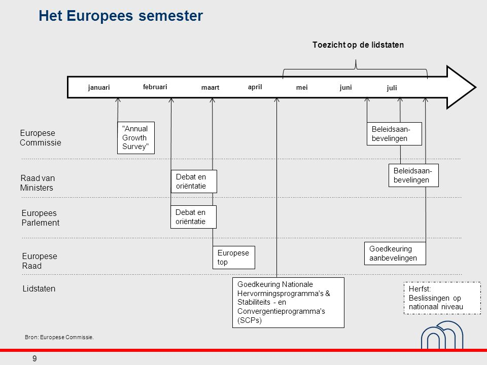 Het Europees semester 9 januari februari maart april meijuni juli Toezicht op de lidstaten Europese Commissie Raad van Ministers Europees Parlement Europese Raad Lidstaten............................................................................................................................................................................................................................................