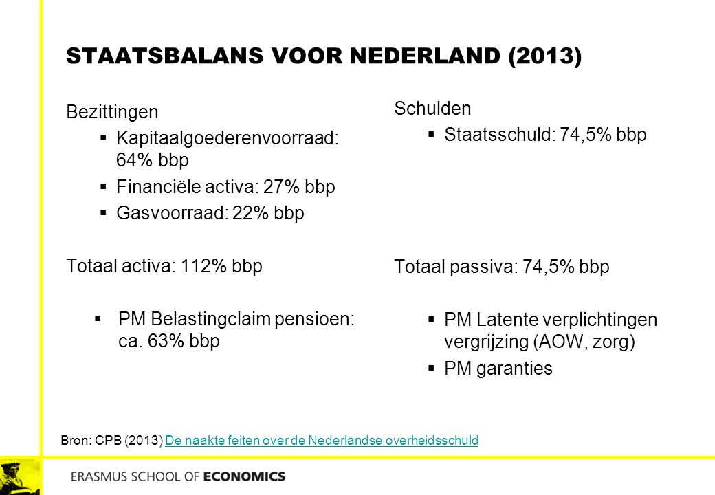 STAATSBALANS VOOR NEDERLAND (2013) Bezittingen  Kapitaalgoederenvoorraad: 64% bbp  Financiële activa: 27% bbp  Gasvoorraad: 22% bbp Totaal activa: