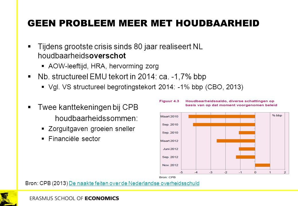 GEEN PROBLEEM MEER MET HOUDBAARHEID  Tijdens grootste crisis sinds 80 jaar realiseert NL houdbaarheidsoverschot  AOW-leeftijd, HRA, hervorming zorg