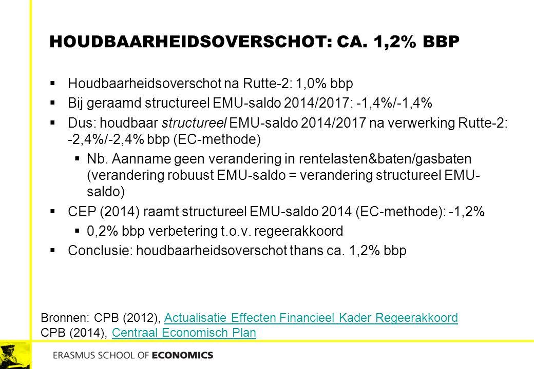 HOUDBAARHEIDSOVERSCHOT: CA. 1,2% BBP  Houdbaarheidsoverschot na Rutte-2: 1,0% bbp  Bij geraamd structureel EMU-saldo 2014/2017: -1,4%/-1,4%  Dus: h
