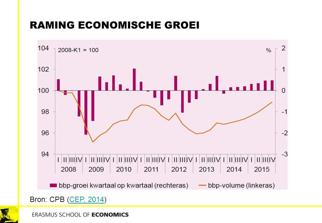 RAMING ECONOMISCHE GROEI Bron: CPB (CEP, 2014)CEP, 2014