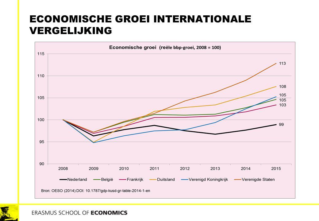 ECONOMISCHE GROEI INTERNATIONALE VERGELIJKING