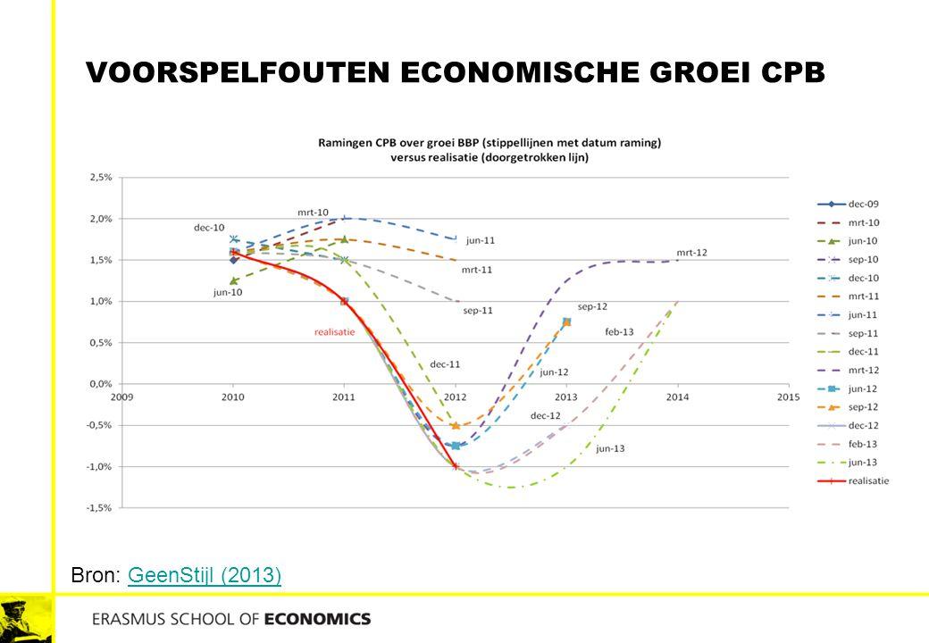 VOORSPELFOUTEN ECONOMISCHE GROEI CPB Bron: GeenStijl (2013)GeenStijl (2013)