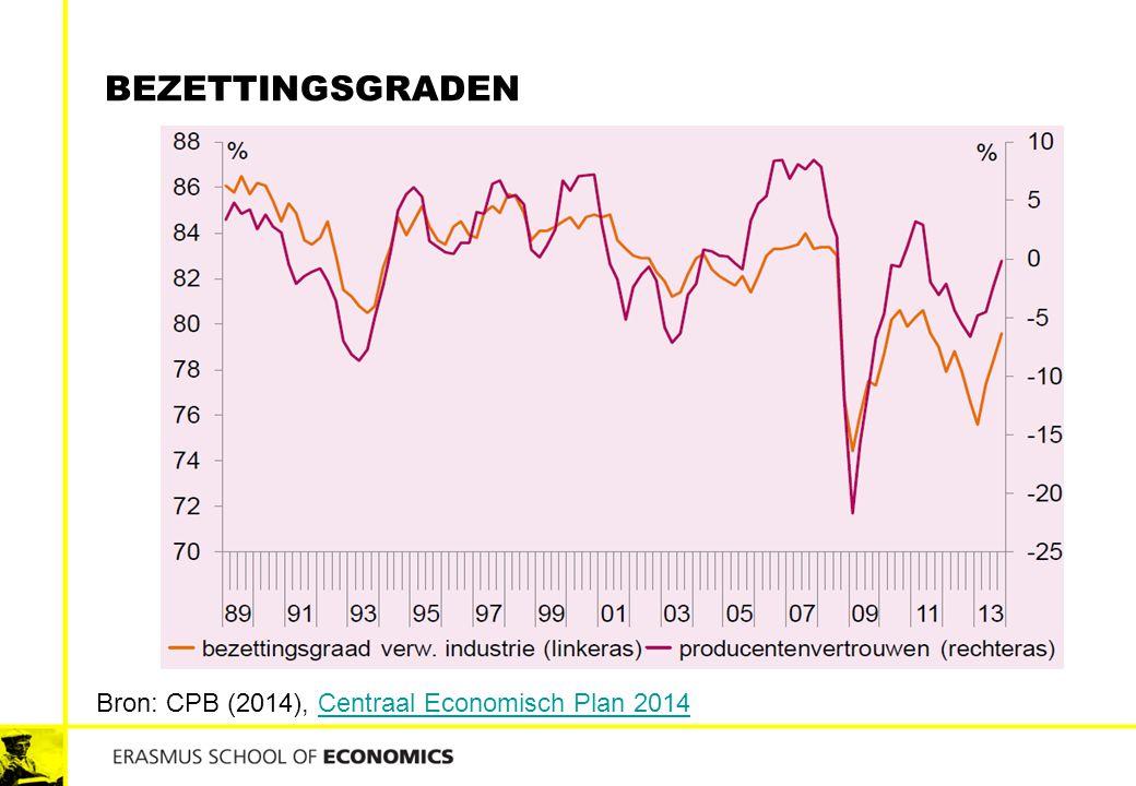 BEZETTINGSGRADEN Bron: CPB (2014), Centraal Economisch Plan 2014Centraal Economisch Plan 2014