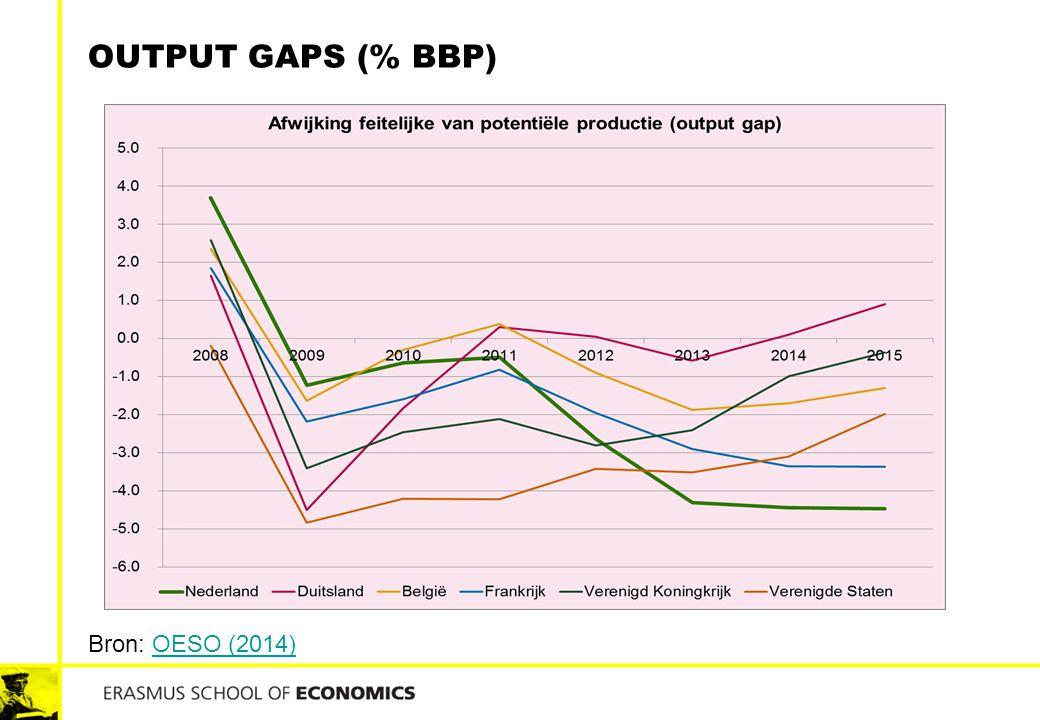 OUTPUT GAPS (% BBP) Bron: OESO (2014)OESO (2014)
