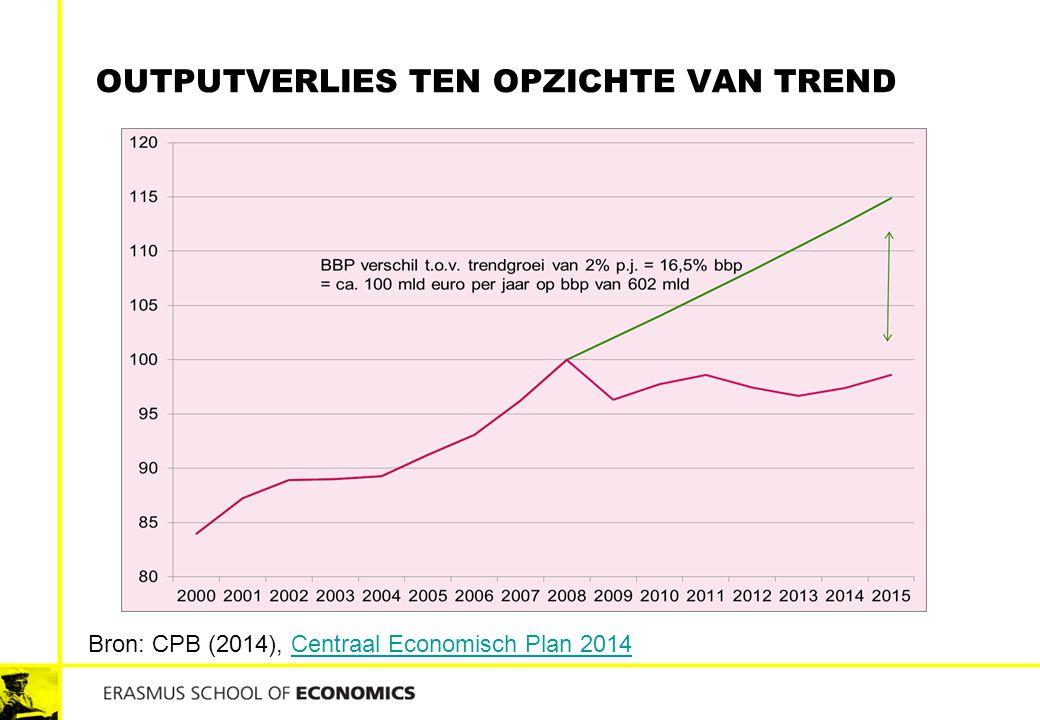 OUTPUTVERLIES TEN OPZICHTE VAN TREND Bron: CPB (2014), Centraal Economisch Plan 2014Centraal Economisch Plan 2014