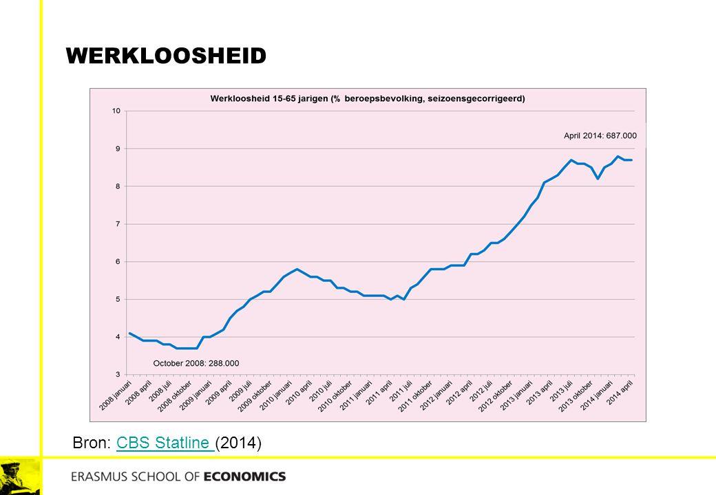 WERKLOOSHEID Bron: CBS Statline (2014)CBS Statline