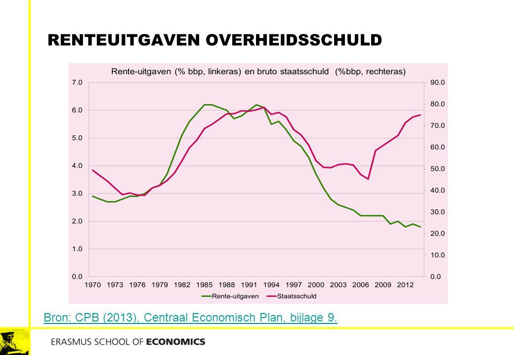 RENTEUITGAVEN OVERHEIDSSCHULD Bron: CPB (2013), Centraal Economisch Plan, bijlage 9.