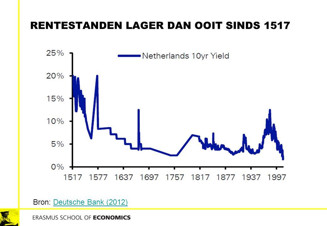 RENTESTANDEN LAGER DAN OOIT SINDS 1517 Bron: Deutsche Bank (2012)Deutsche Bank (2012)