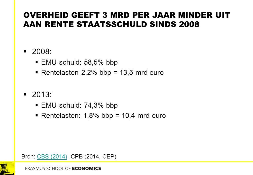 OVERHEID GEEFT 3 MRD PER JAAR MINDER UIT AAN RENTE STAATSSCHULD SINDS 2008  2008:  EMU-schuld: 58,5% bbp  Rentelasten 2,2% bbp = 13,5 mrd euro  20