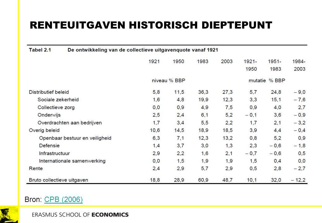 RENTEUITGAVEN HISTORISCH DIEPTEPUNT Bron: CPB (2006)CPB (2006)